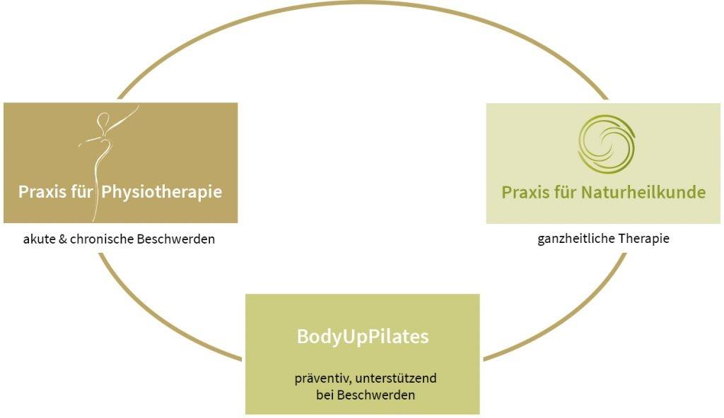 Ganzheitliche Therapie Grafik